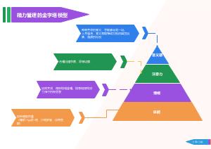 精力管理的金字塔模型