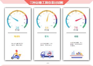三种运输工具仪表比较图