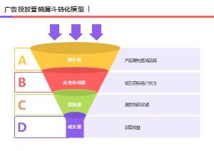 广告投放营销漏斗转化模型