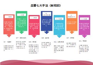 品管七大手法(新和旧)