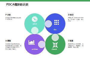 PDCA循环的认识