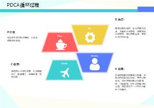 PDCA循环过程
