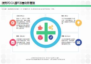 使用PDCA循环改善财务管理