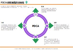 PDCA 采取措施改进流程