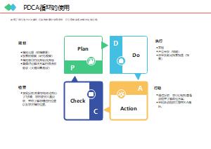 PDCA循环的使用