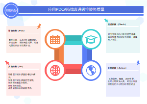 应用PDCA持续改进医疗服务质量