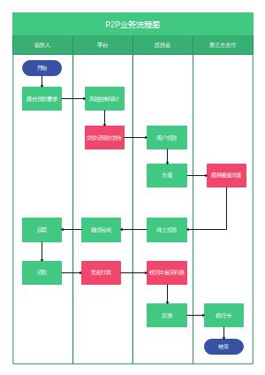 P2P业务流程图