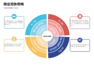 商业竞争战略的四个层次