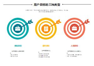 用户目标的三种类型