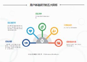 用户体验设计的五大目标
