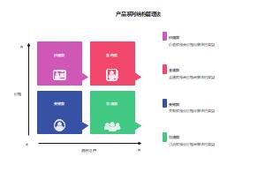 产品系列结构管理法