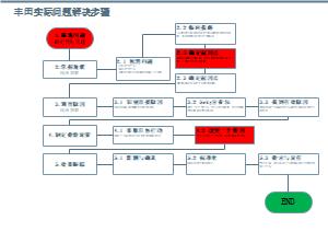 丰田实际问题解决步骤