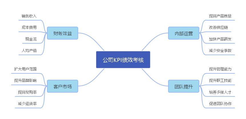 公司KPI绩效考核