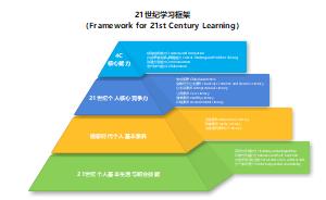 21世纪学习框架(Framework for 21st Century Learning)