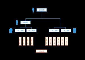 运维服务组织架构