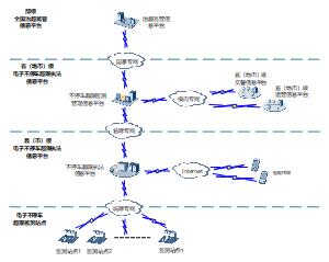 超限非现场执法系统网络总图
