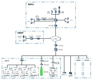 非现场治超站点系统拓扑图