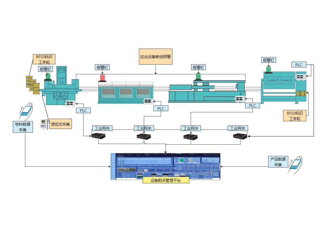 金属拉丝机自动化产线设计