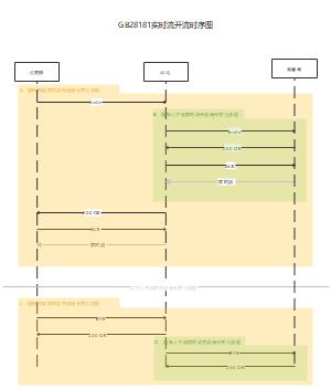 国标GB28181实时流开流时序图
