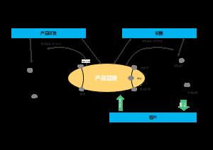 产品管理体系与研发及销售的管理型