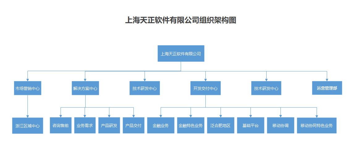 组织架构图(上海天正软件有限公司)