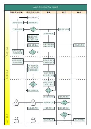 料件退运业务流程