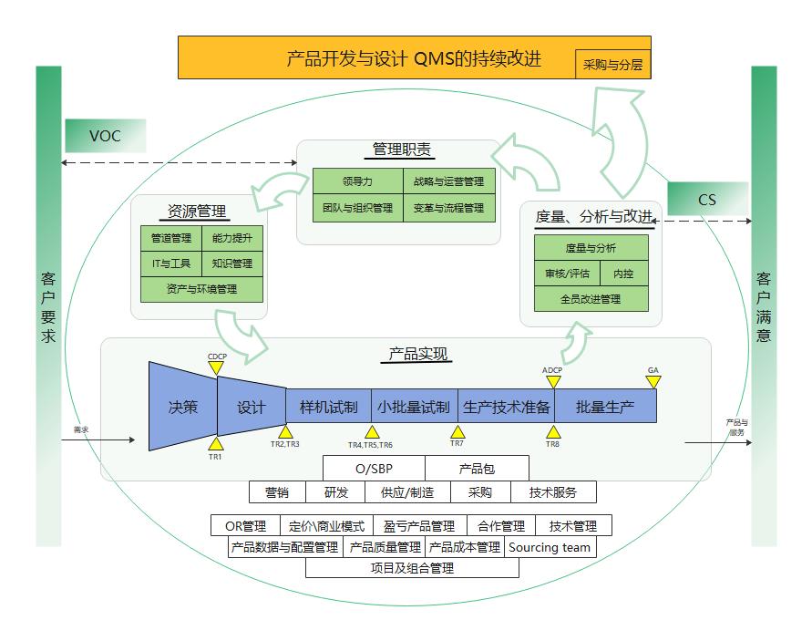 产品开发与设计QMS的持续改进