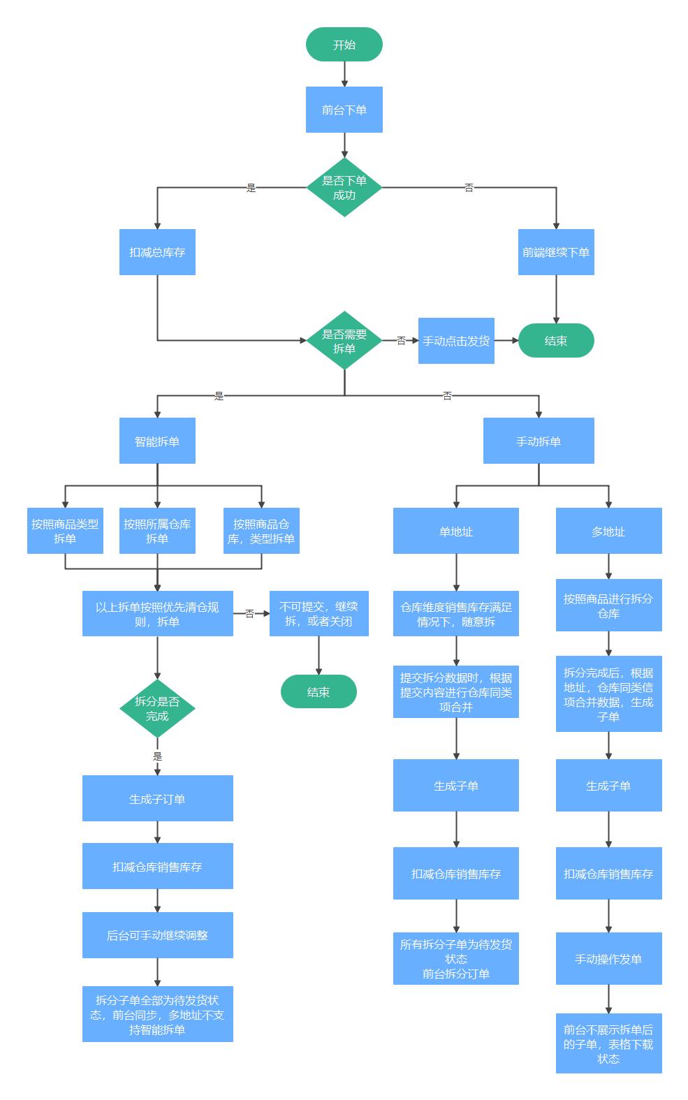 电商商城交易拆单流程