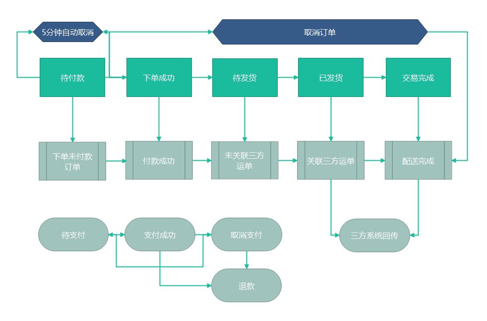 订单及支付主状态流程图