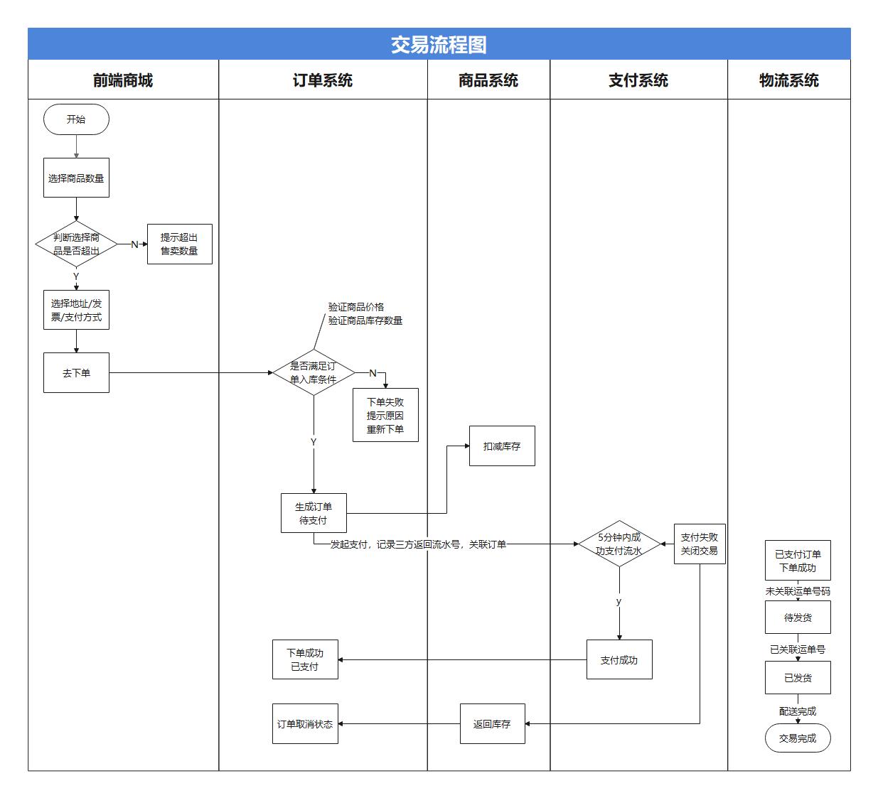 交易系统全链路流程图