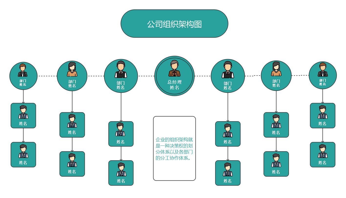 公司组织结构图、组织架构图