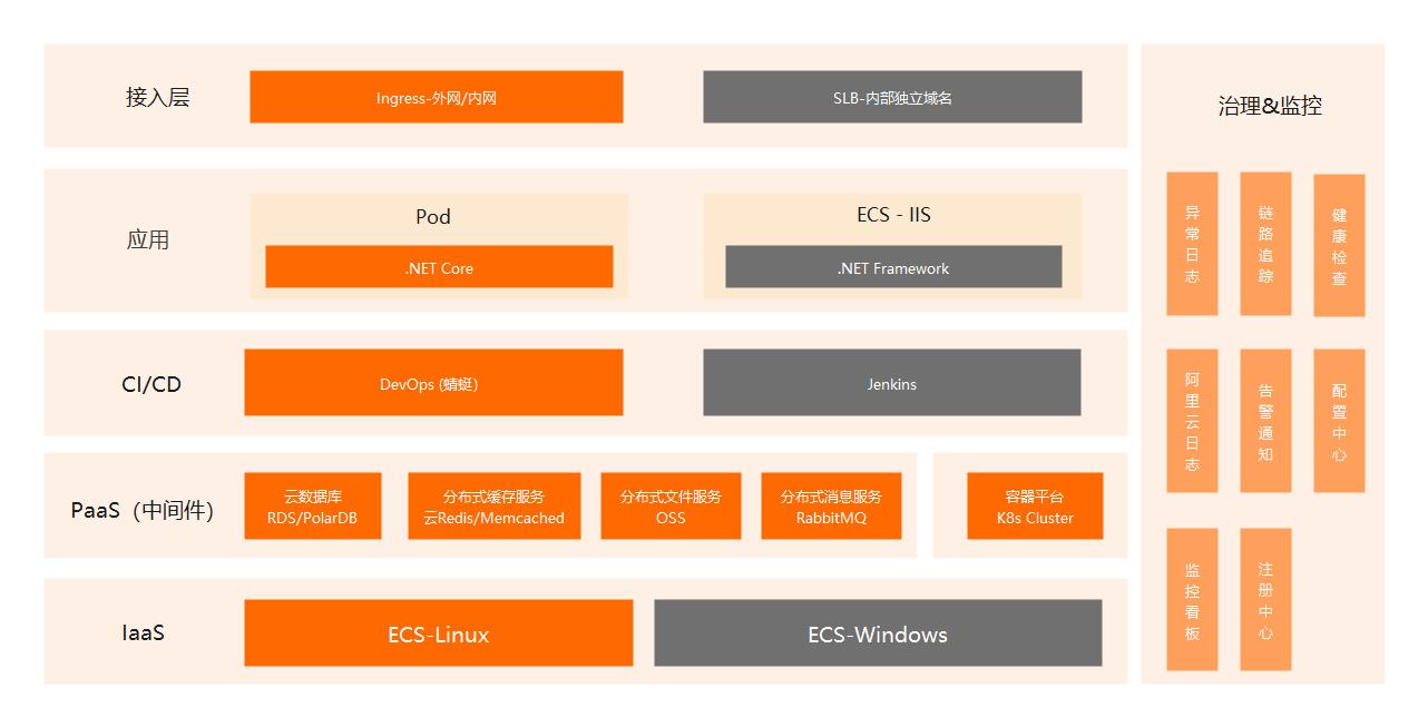 系统架构示意图模板