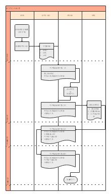 SPTT小组工作流程图