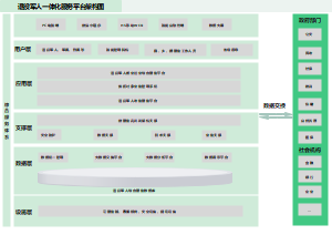 退役军人一体化服务平台架构图