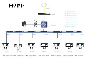 划分VLAN网络拓扑图