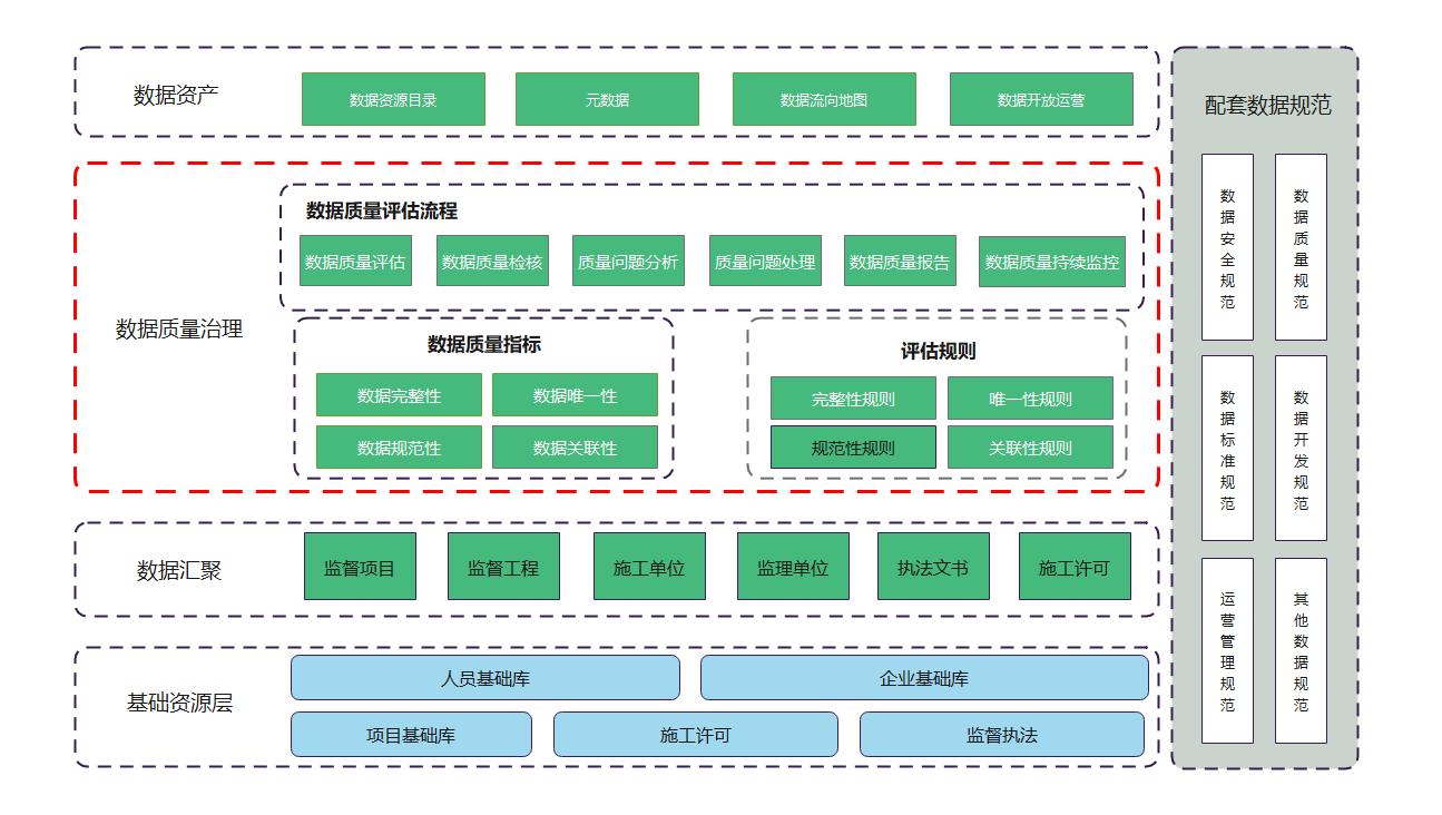数据质量治理框架