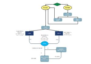 西宁市教育局基本网络图