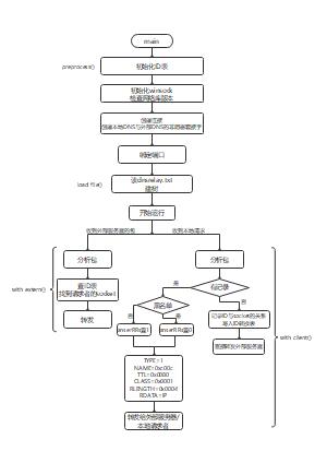 DNS流程图