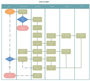 投诉处理流程图模板