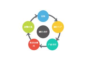 制造过程圆图模板