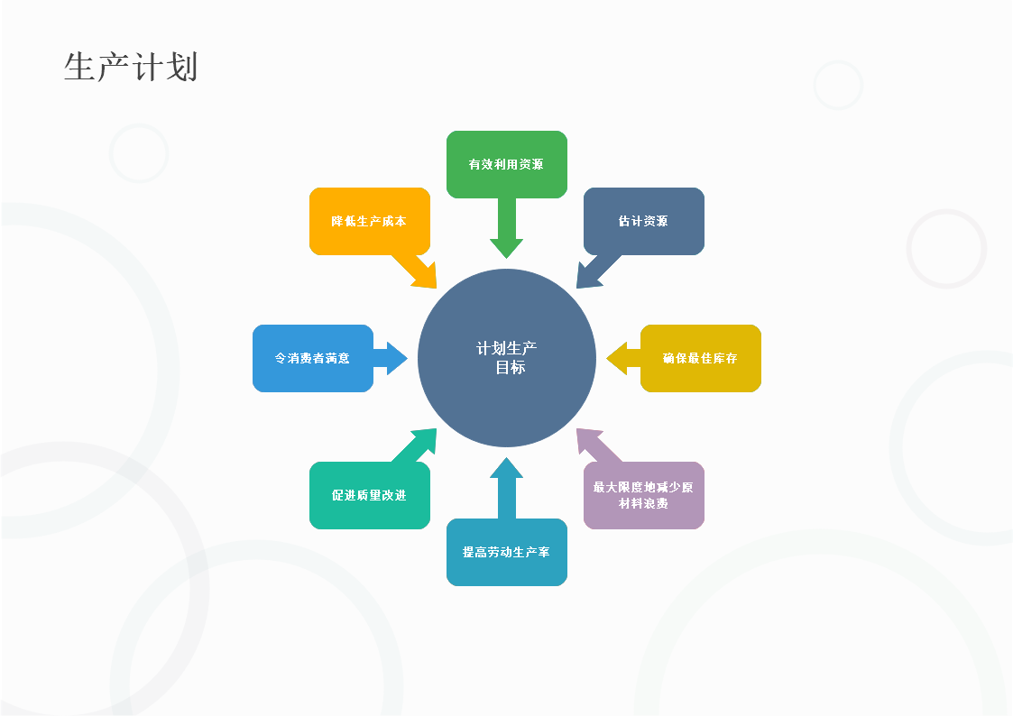 生产计划目标圈子辐条模板