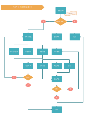 生产计划和控制流程模板