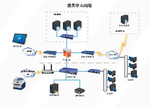 信息中心网络