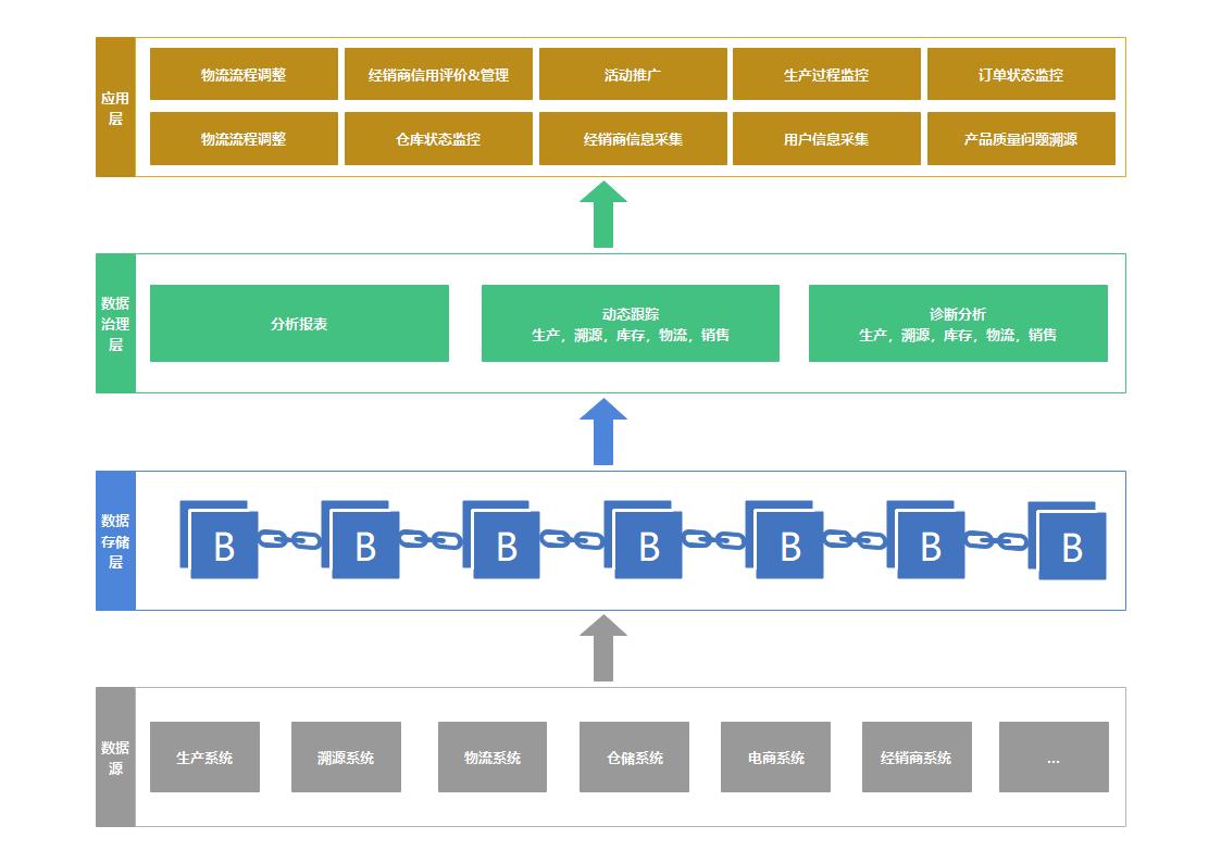 区块链架构图
