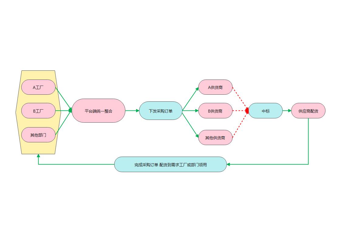 外采平台流程图