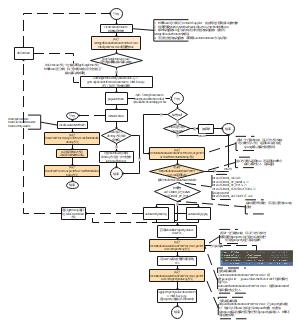 CreateBean方法解析