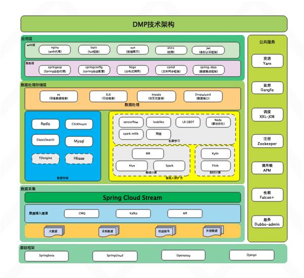 DMP未来技术架构