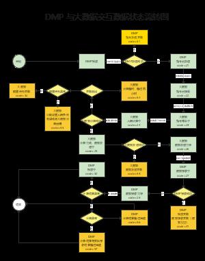 DMP 与大数据交互数据状态流转图