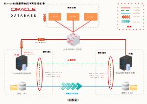 Mirror镜像性软件高可用架构工作模式