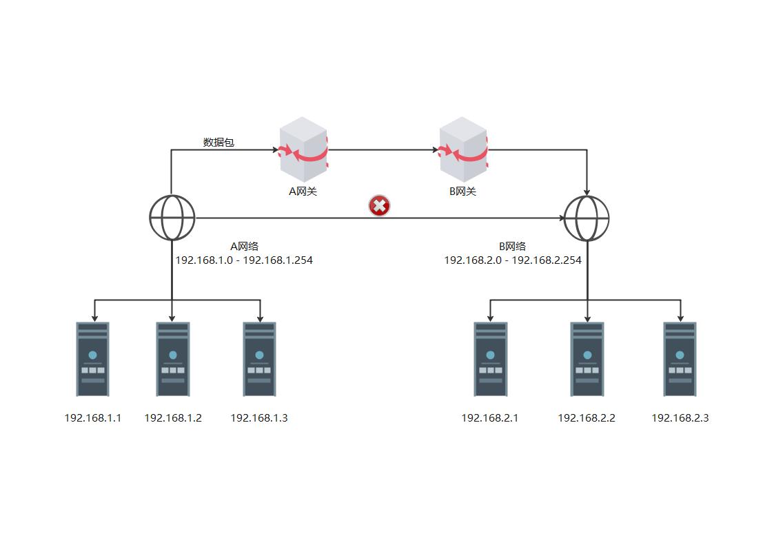 网络连接图示